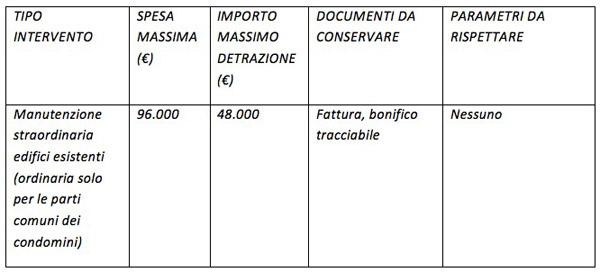 detrazione-tabella